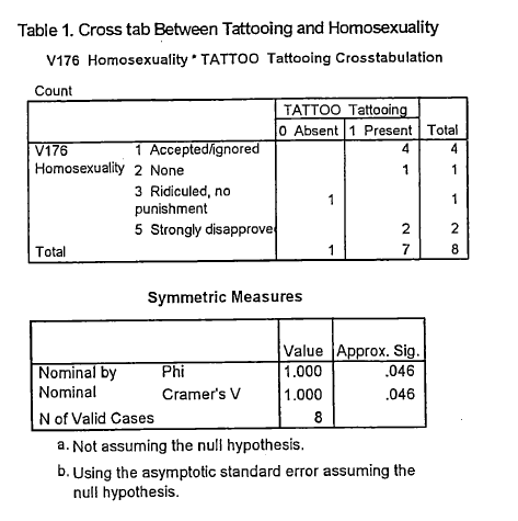 Cross tab between tattooing and homosexuality