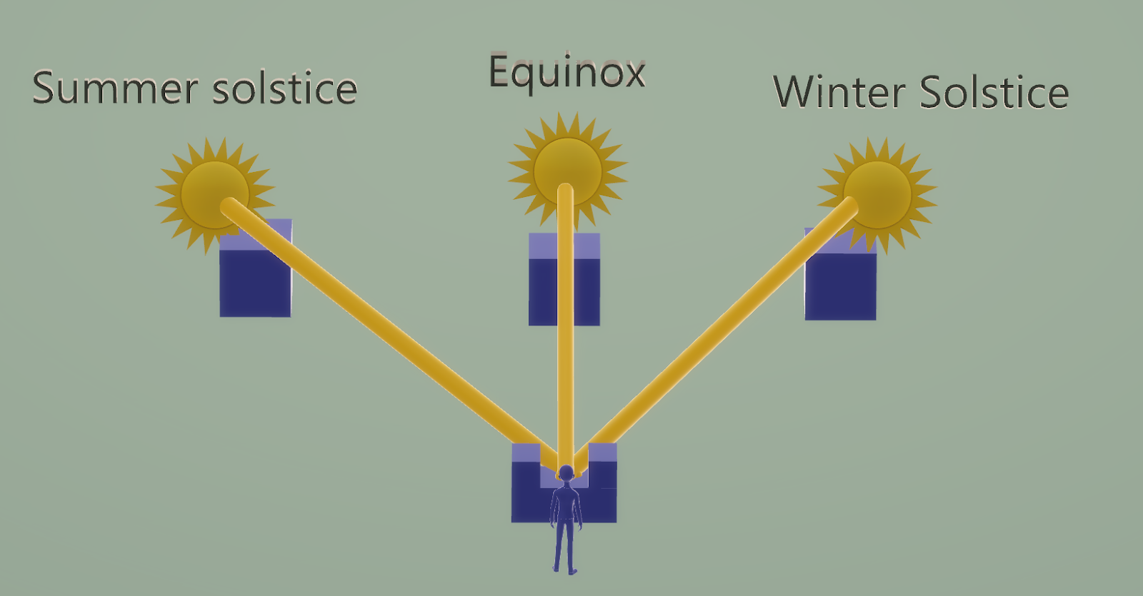 man looking in three specific points on the horizon representing the summer and winter solstices and the equinox