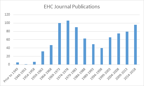 Bar Graph of EHC Publications