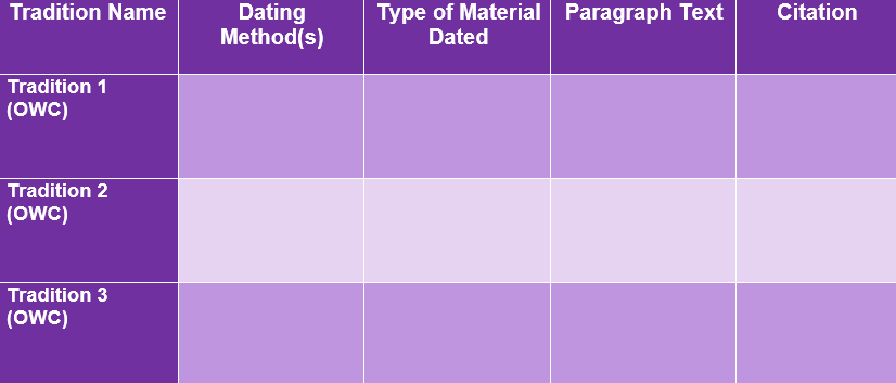 Dating Methods Sample Table